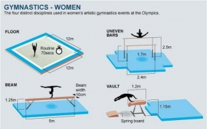 Gymnastics exercises